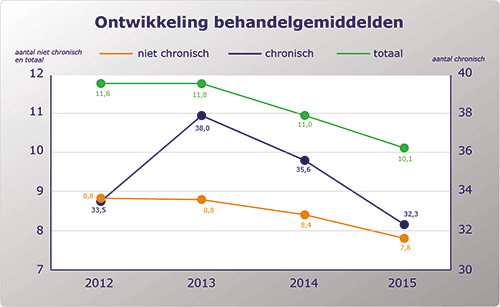Ontwikkeling behandelindex